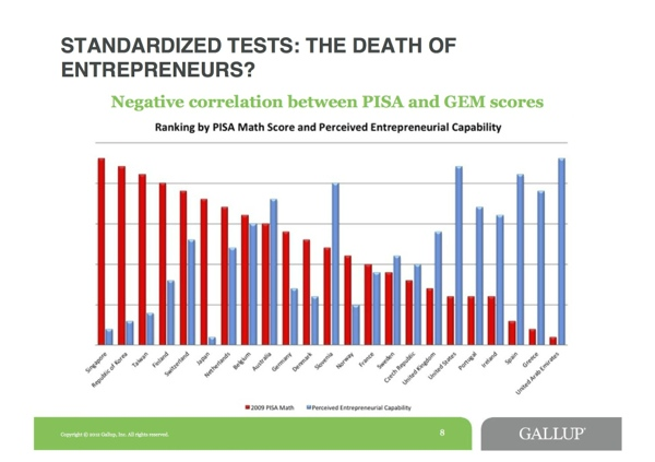 Tests and Entrepreneurship